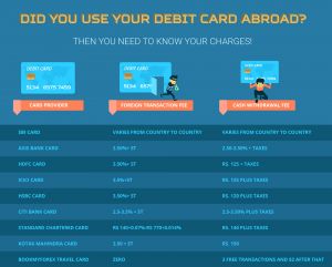Did You Use Your Debit/Credit Card Abroad? Then You Need to Know