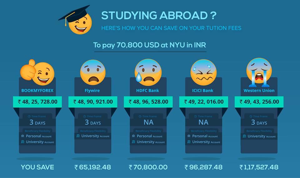 Sending Money Abroad