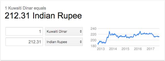 Highest Currency in the World Rank 01 Kuwaiti Dinar BookMyForex