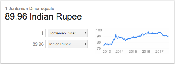 Highest Currency in the World Rank 04 Jordanian Dinar BookMyForex