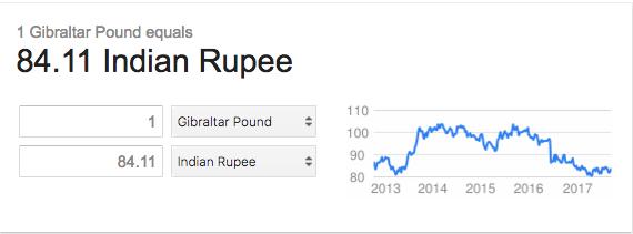 Highest-Currency-in-the-World-Rank-06-Gibraltar-Pound-BookMyForex.com