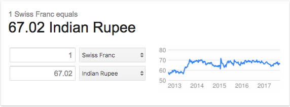 Highest Currency in the World Rank 09 Swiss Franc BookMyForex.com