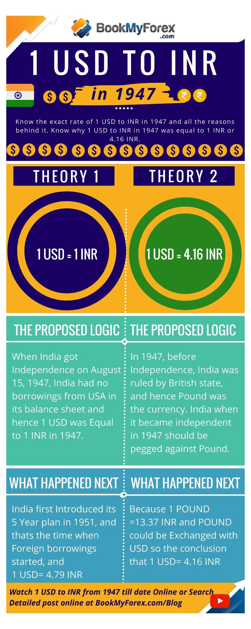 1 Usd To Inr In 1947 2018