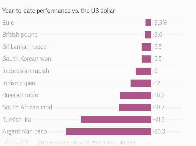 Indian Rupee vs US Dollar