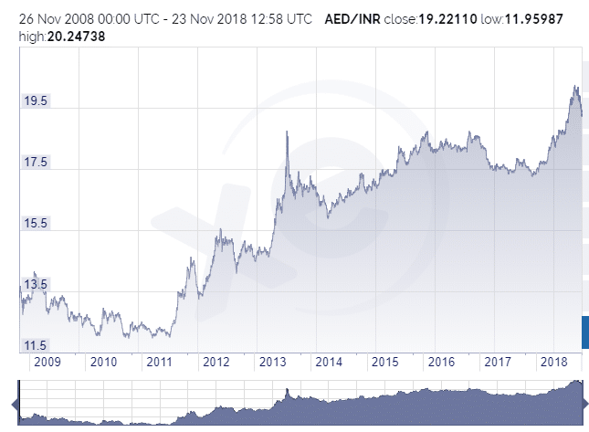 1 AED to INR in 2008 | AED INR Historical Exchange Rates