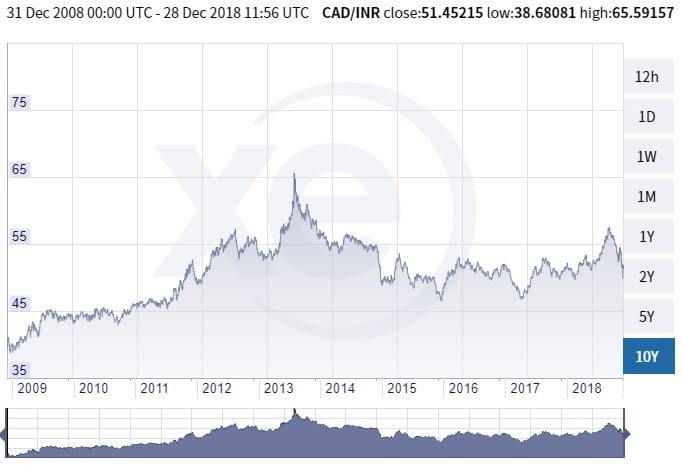1 CAD to INR