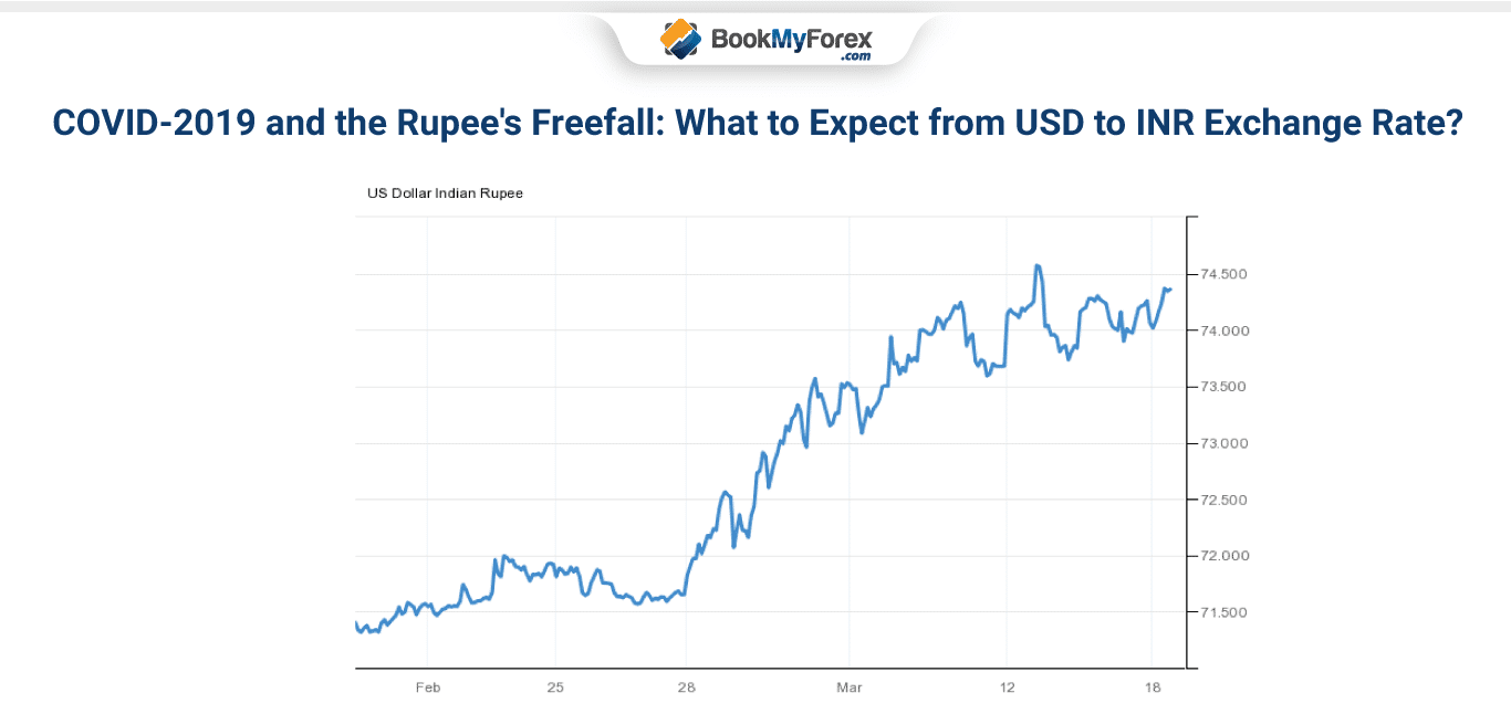 COVID-2019 and the Rupee's Freefall: What to Expect from USD to INR Exchange Rate?