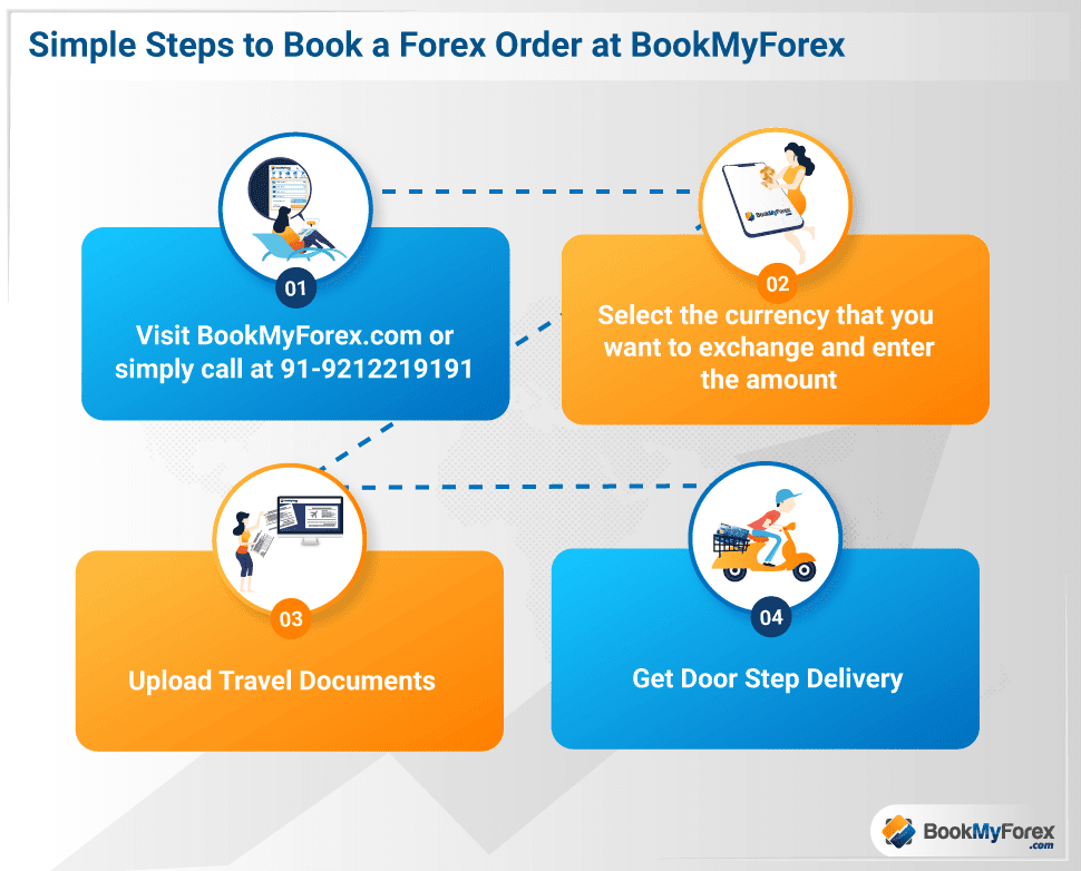 Steps to book a forex order at bookmyforex