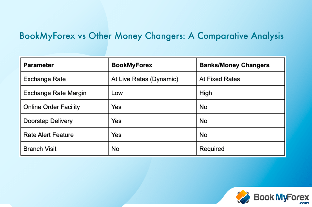 comparative analysis between BookMyForex and other money changers