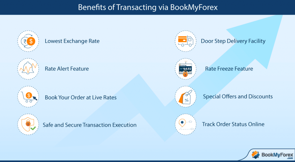 Benefits to Convert Dollar to Rupee in Chandigarh with BookMyForex