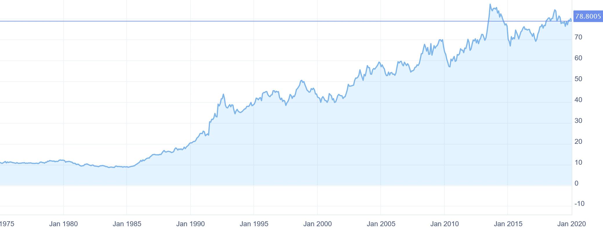 Euro To Inr Forecast For 2020 Bookmyforex Com